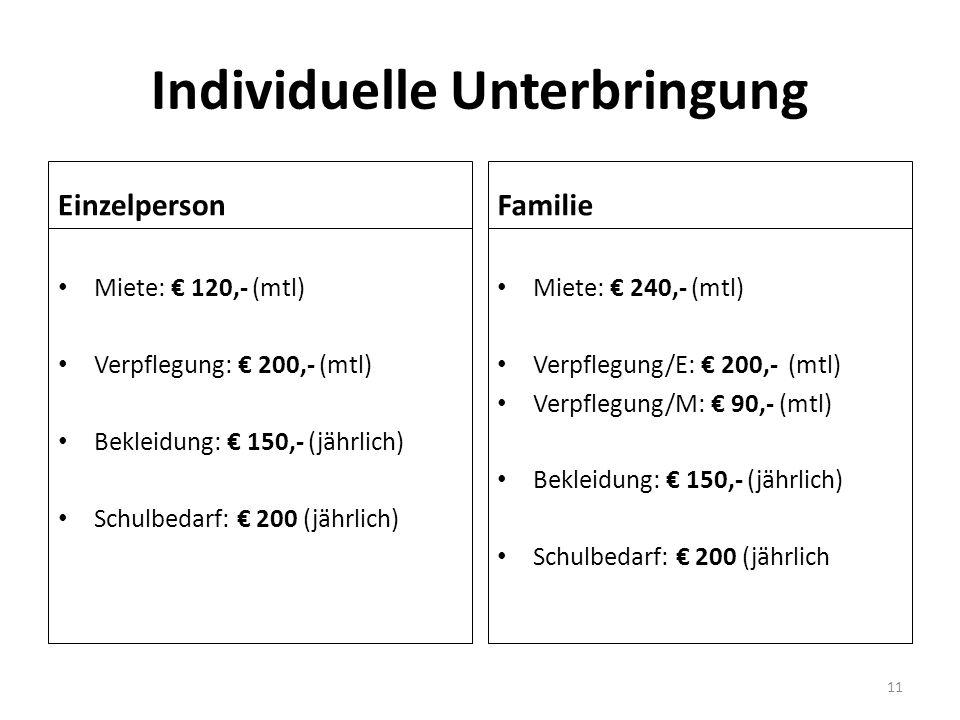 Individuelle Unterbringung Einzelperson Miete: € 120,- (mtl) Verpflegung: € 200,- (mtl) Bekleidung: € 150,- (jährlich) Schulbedarf: € 200 (jährlich) Familie Miete: € 240,- (mtl) Verpflegung/E: € 200,- (mtl) Verpflegung/M: € 90,- (mtl) Bekleidung: € 150,- (jährlich) Schulbedarf: € 200 (jährlich 11