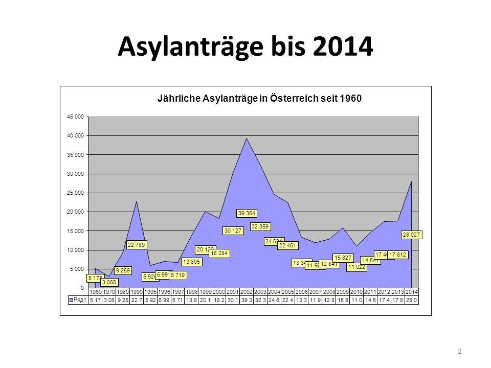 Asylanträge bis 2014 2
