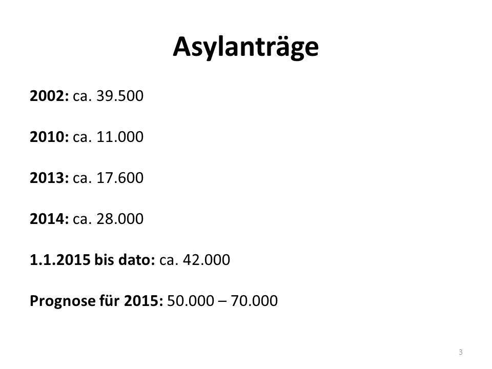 Asylanträge 2002: ca. 39.500 2010: ca. 11.000 2013: ca.