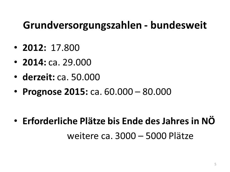 Grundversorgungszahlen - bundesweit 2012: 17.800 2014: ca.