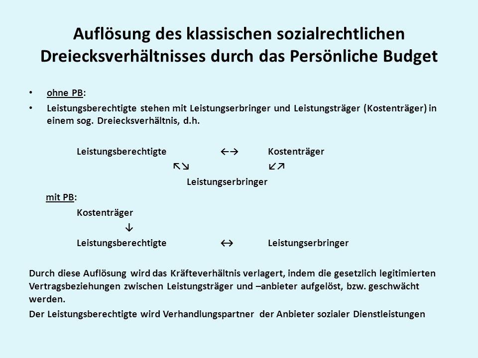 Auflösung des klassischen sozialrechtlichen Dreiecksverhältnisses durch das Persönliche Budget ohne PB: Leistungsberechtigte stehen mit Leistungserbringer und Leistungsträger (Kostenträger) in einem sog.