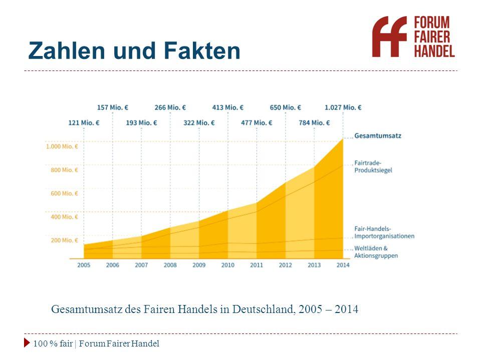 Zahlen und Fakten 100 % fair | Forum Fairer Handel Gesamtumsatz des Fairen Handels in Deutschland, 2005 – 2014