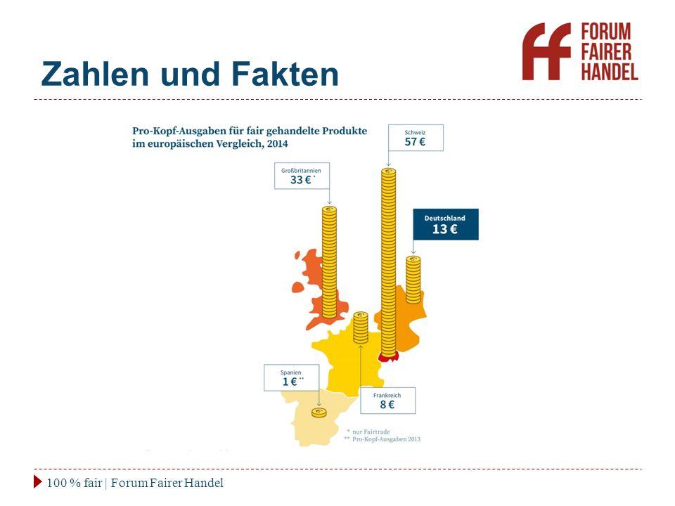 Zahlen und Fakten 100 % fair | Forum Fairer Handel