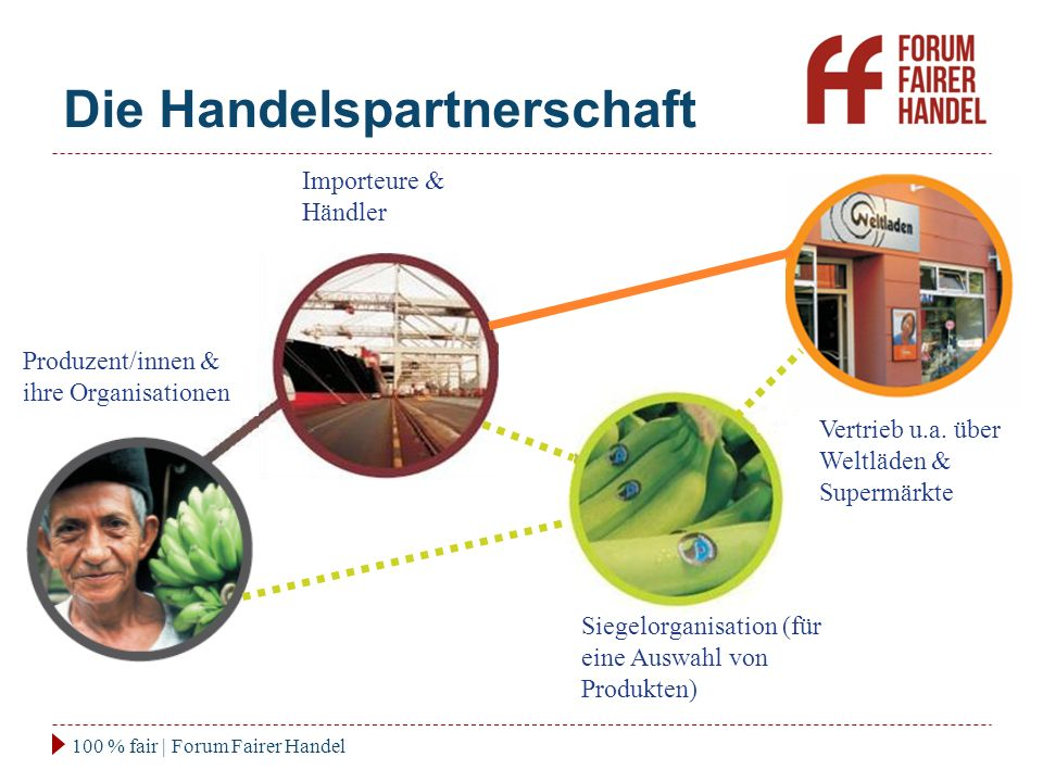 Die Handelspartnerschaft 100 % fair | Forum Fairer Handel Importeure & Händler Produzent/innen & ihre Organisationen Vertrieb u.a. über Weltläden & Su
