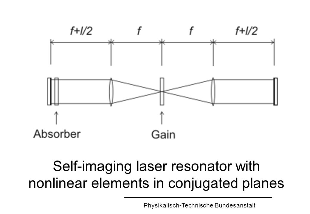 Physikalisch-Technische Bundesanstalt Self-imaging laser resonator with nonlinear elements in conjugated planes