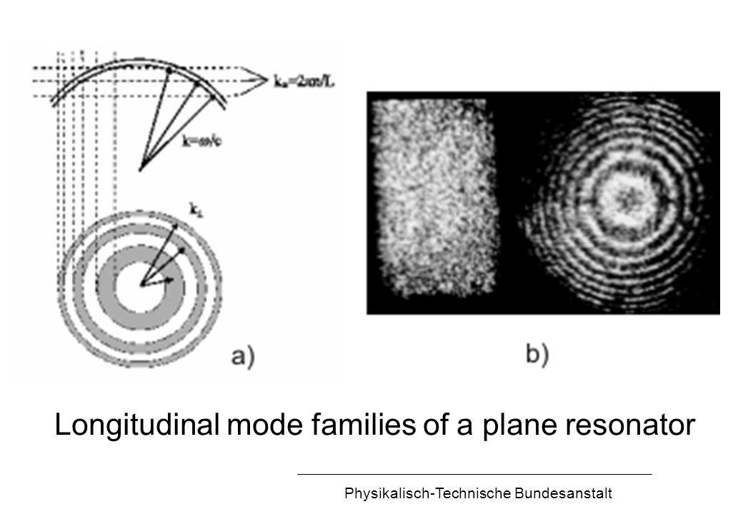 Physikalisch-Technische Bundesanstalt Longitudinal mode families of a plane resonator
