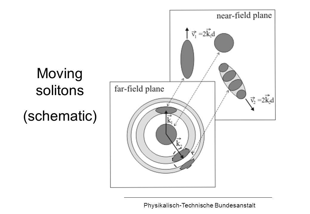 Physikalisch-Technische Bundesanstalt Moving solitons (schematic)