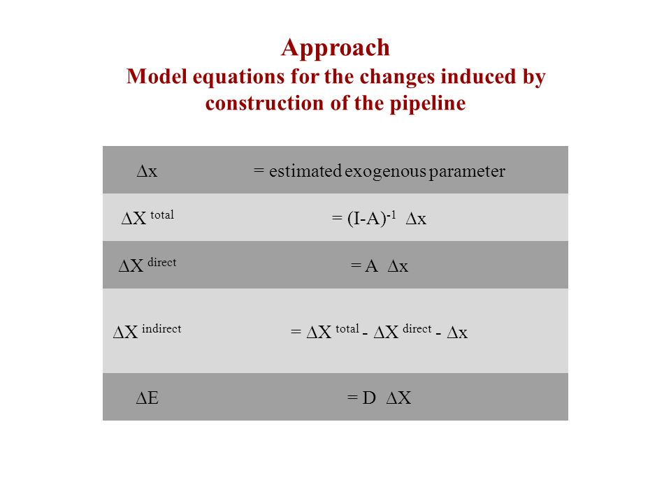Approach Model equations for the changes induced by construction of the pipeline ∆x= estimated exogenous parameter ∆X total = (I-A) -1 ∆x ∆X direct =