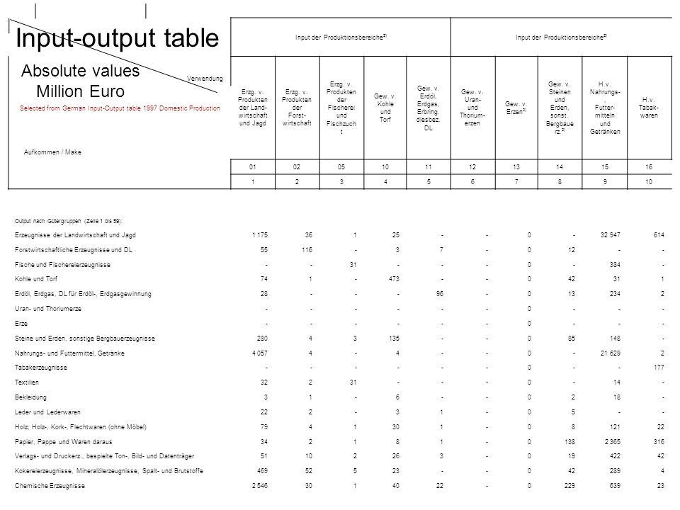 Input-output table Input der Produktionsbereiche 2) Erzg.