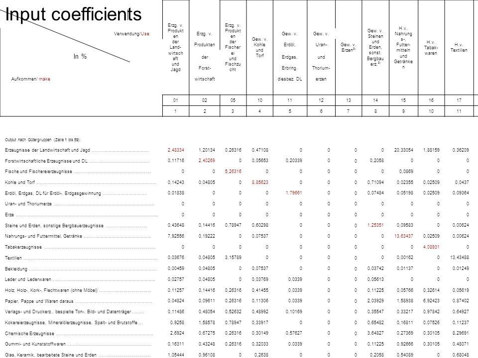 Input coefficients Erzg. v. Produkt en der Land- wirtsch aft und Jagd Erzg.