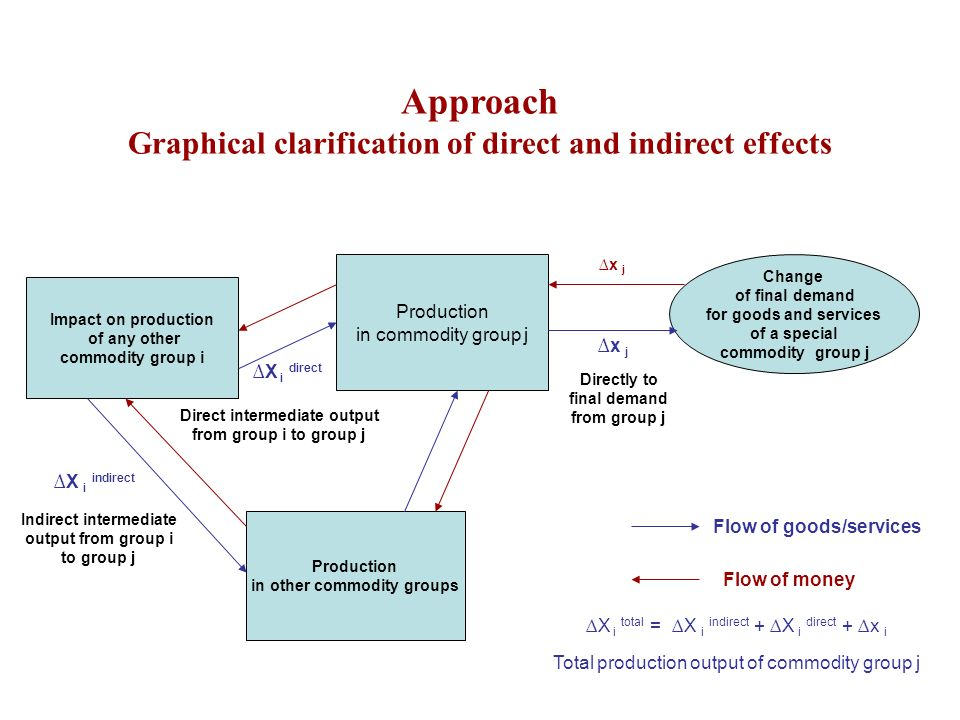 Approach Graphical clarification of direct and indirect effects Change of final demand for goods and services of a special commodity group j Productio