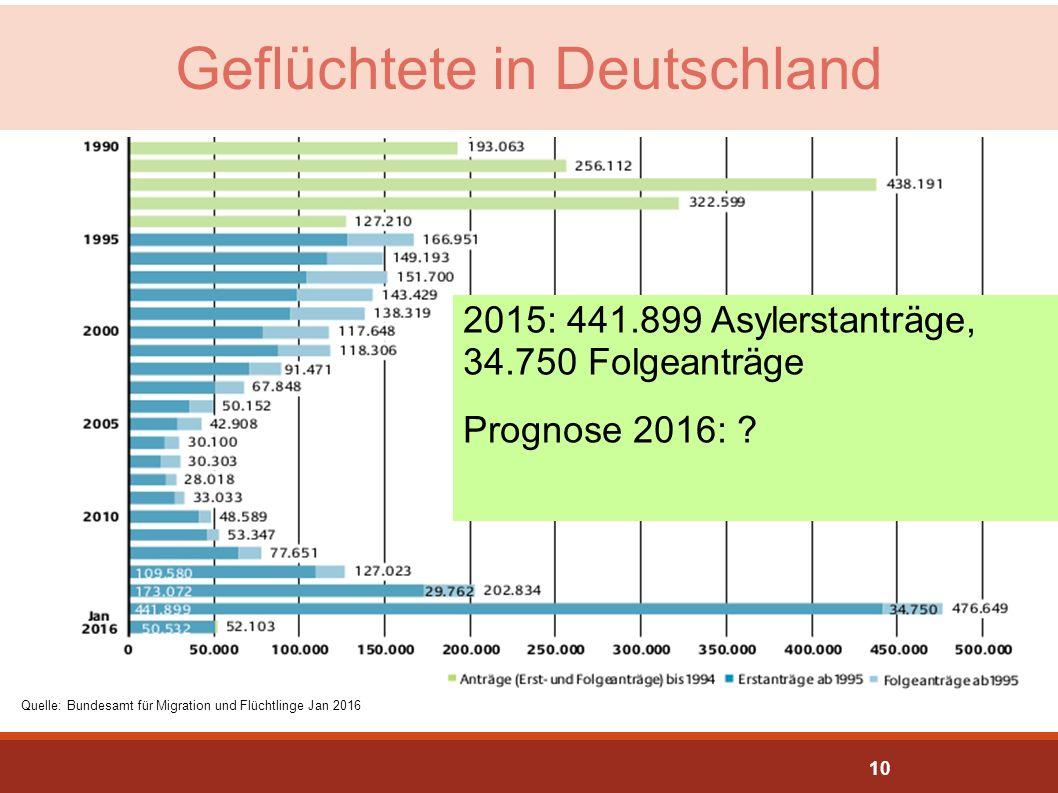 Geflüchtete in Deutschland Quelle: Bundesamt für Migration und Flüchtlinge Jan 2016 2015: 441.899 Asylerstanträge, 34.750 Folgeanträge Prognose 2016: