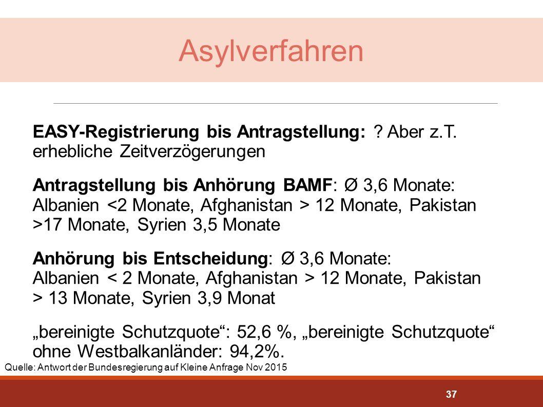 Asylverfahren EASY-Registrierung bis Antragstellung: ? Aber z.T. erhebliche Zeitverzögerungen Antragstellung bis Anhörung BAMF: Ø 3,6 Monate: Albanien