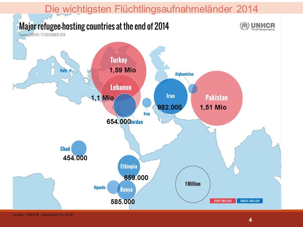 1,59 Mio 1,51 Mio 1,1 Mio 654.000 454.000 982.000 659.000 585.000 Quelle: UNHCR Jahresbericht 2014 Die wichtigsten Flüchtlingsaufnahmeländer 2014 4