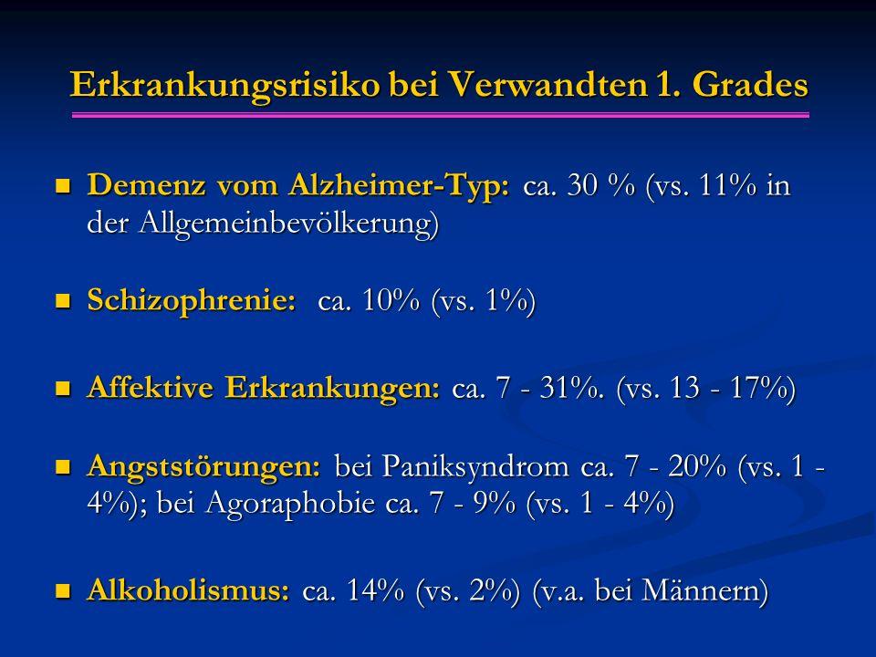 Erkrankungsrisiko bei Verwandten 1. Grades Demenz vom Alzheimer-Typ: ca. 30 % (vs. 11% in der Allgemeinbevölkerung) Demenz vom Alzheimer-Typ: ca. 30 %