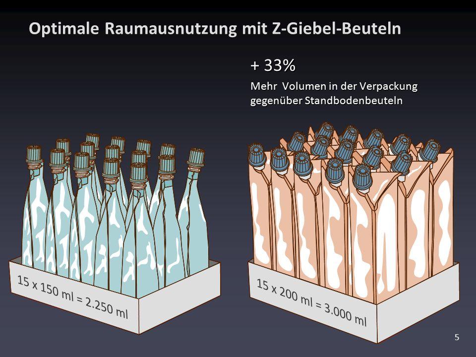 Optimale Raumausnutzung mit Z-Giebel-Beuteln 5 + 33% Mehr Volumen in der Verpackung gegenüber Standbodenbeuteln