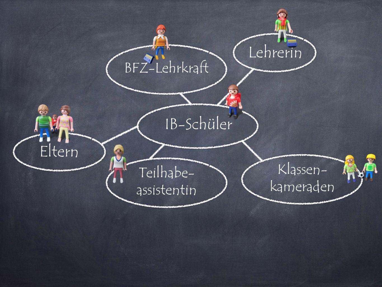 IB-Schüler Lehrerin Teilhabe- assistentin BFZ-Lehrkraft Klassen- kameraden Eltern