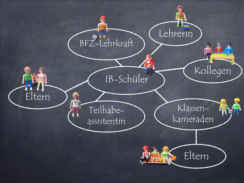 IB-Schüler Lehrerin Teilhabe- assistentin BFZ-Lehrkraft Klassen- kameraden Eltern Kollegen
