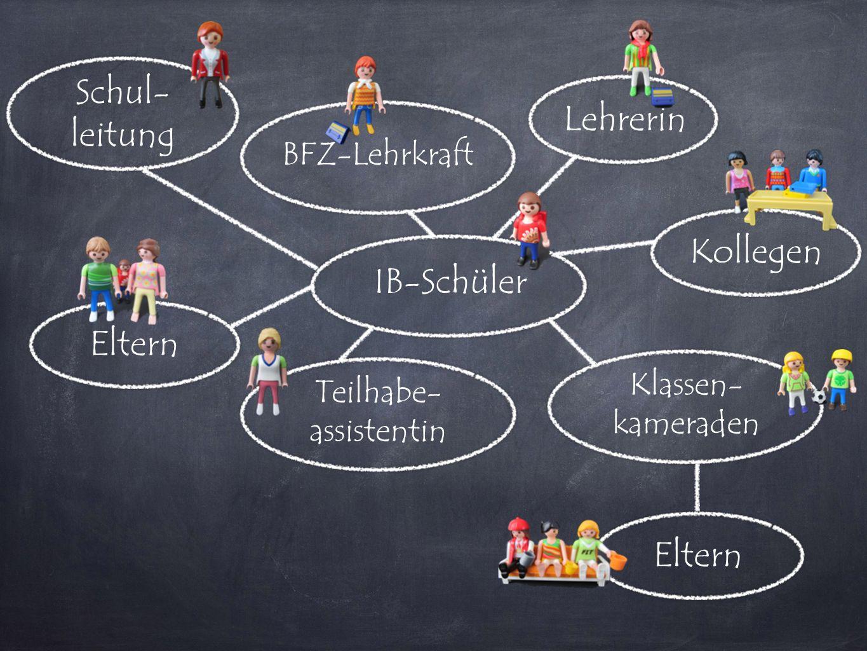 IB-Schüler Lehrerin Teilhabe- assistentin BFZ-Lehrkraft Klassen- kameraden Eltern Kollegen Schul- leitung