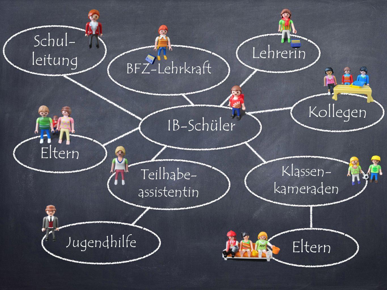IB-Schüler Lehrerin Teilhabe- assistentin BFZ-Lehrkraft Klassen- kameraden Eltern Kollegen Jugendhilfe Schul- leitung