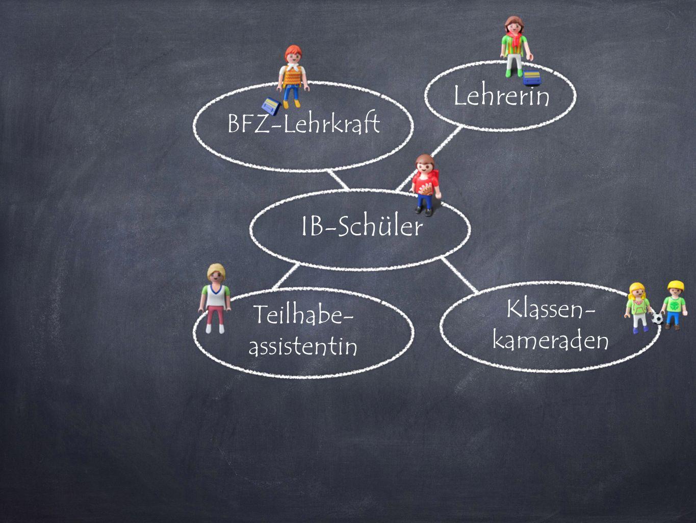 IB-Schüler Lehrerin Teilhabe- assistentin BFZ-Lehrkraft Klassen- kameraden