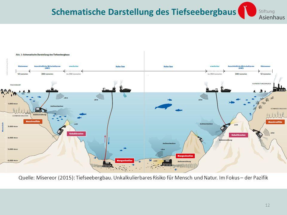 Quelle: Misereor (2015): Tiefseebergbau. Unkalkulierbares Risiko für Mensch und Natur. Im Fokus – der Pazifik Schematische Darstellung des Tiefseeberg