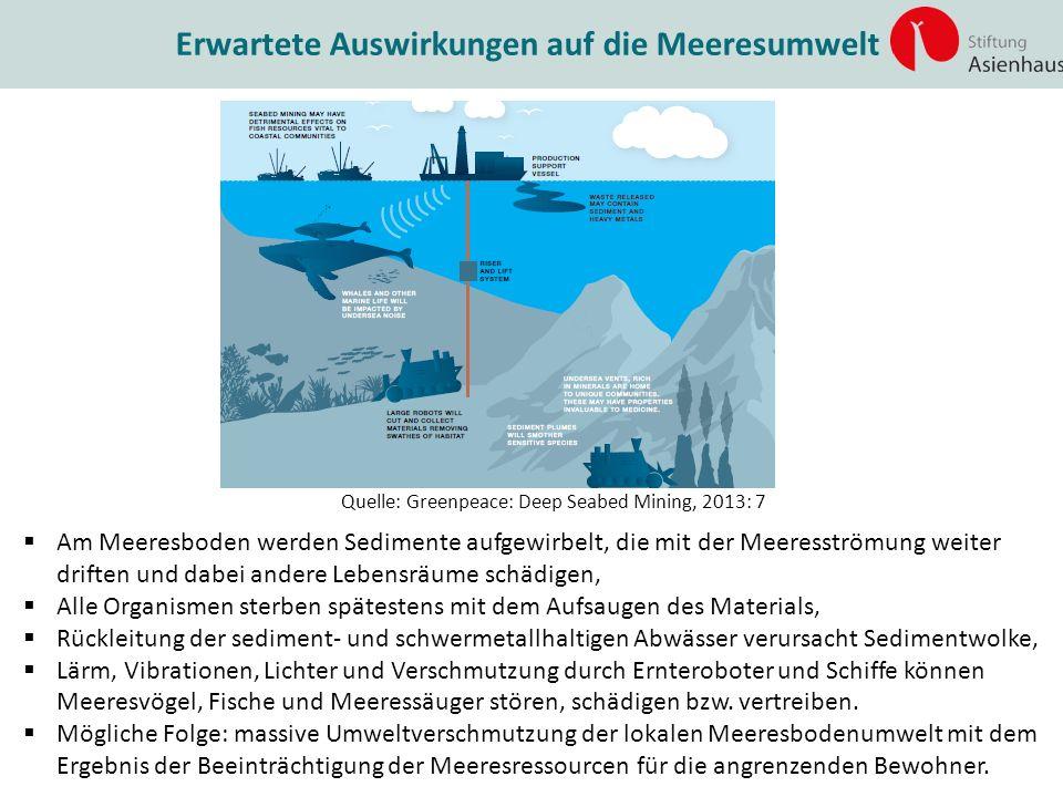 Erwartete Auswirkungen auf die Meeresumwelt Quelle: Greenpeace: Deep Seabed Mining, 2013: 7  Am Meeresboden werden Sedimente aufgewirbelt, die mit de