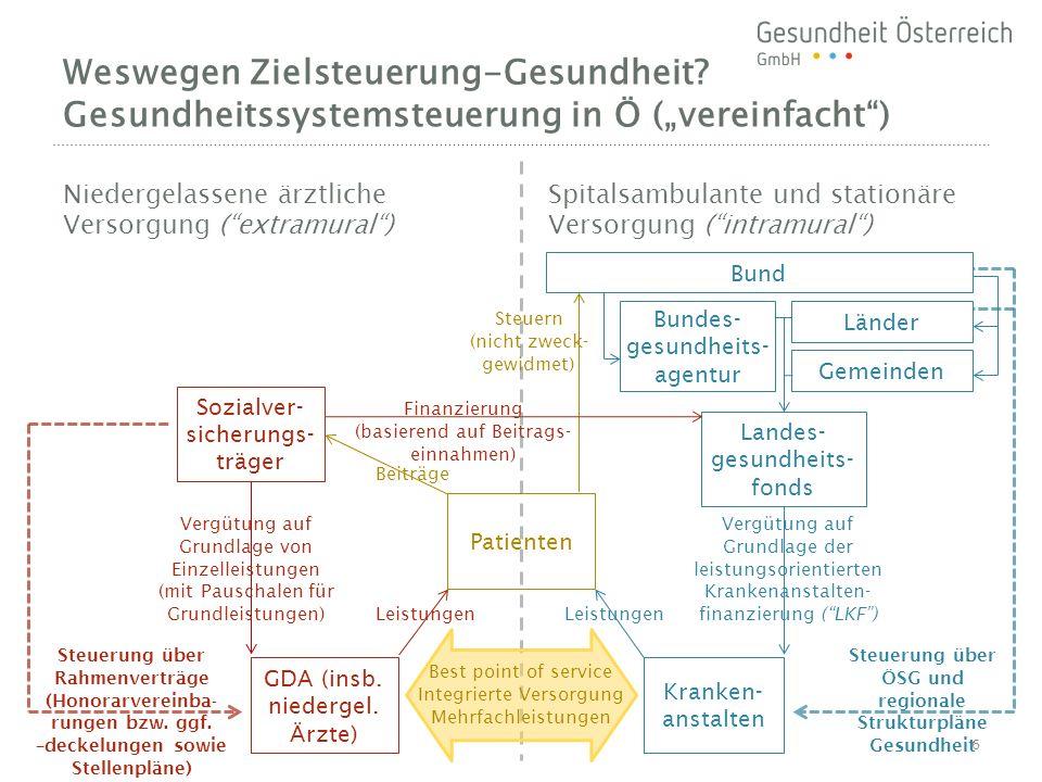 Niedergelassene ärztliche Versorgung ( extramural ) Spitalsambulante und stationäre Versorgung ( intramural ) Weswegen Zielsteuerung-Gesundheit.