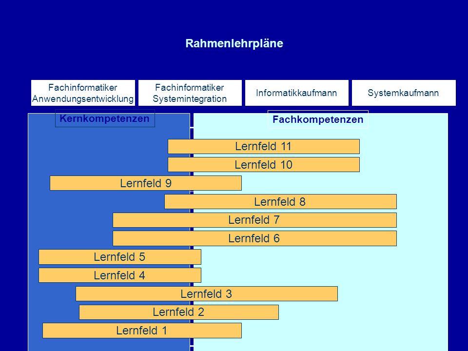 Fachkompetenzen Zeitliche Gliederung Kernkompetenzen InformatikaufmannSystemkaufmannAnwendungs- entwickler Netzwerker Linux Windows MySQL MSSQL PHP VB JavaC++