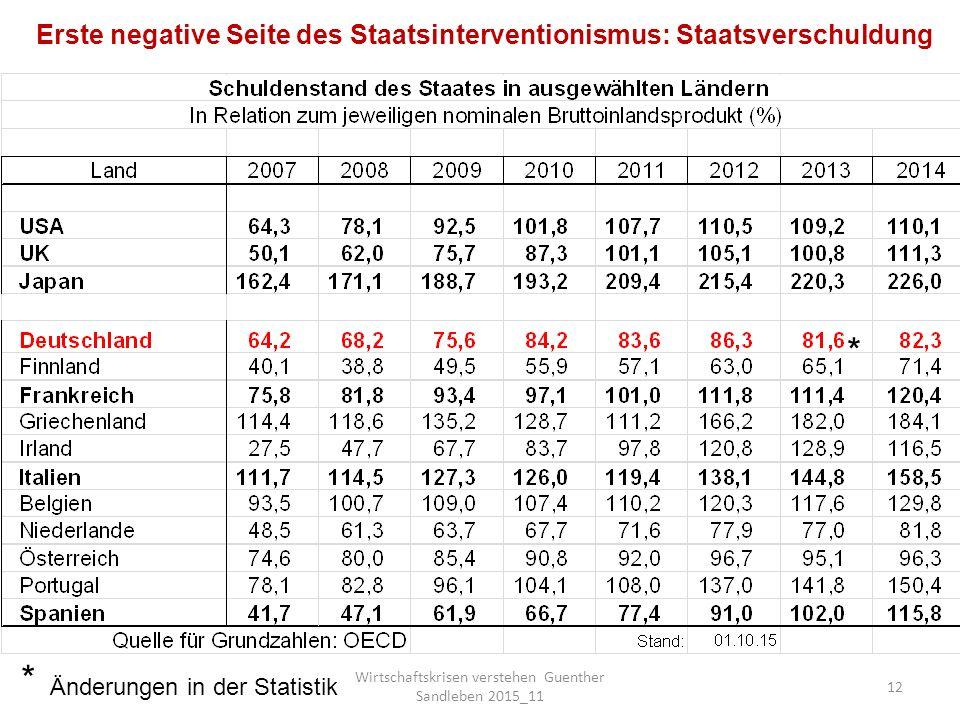 Wirtschaftskrisen verstehen Guenther Sandleben 2015_11 12 Änderungen in der Statistik * * Erste negative Seite des Staatsinterventionismus: Staatsverschuldung