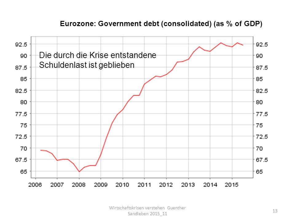 Wirtschaftskrisen verstehen Guenther Sandleben 2015_11 13 Eurozone: Government debt (consolidated) (as % of GDP) Die durch die Krise entstandene Schuldenlast ist geblieben