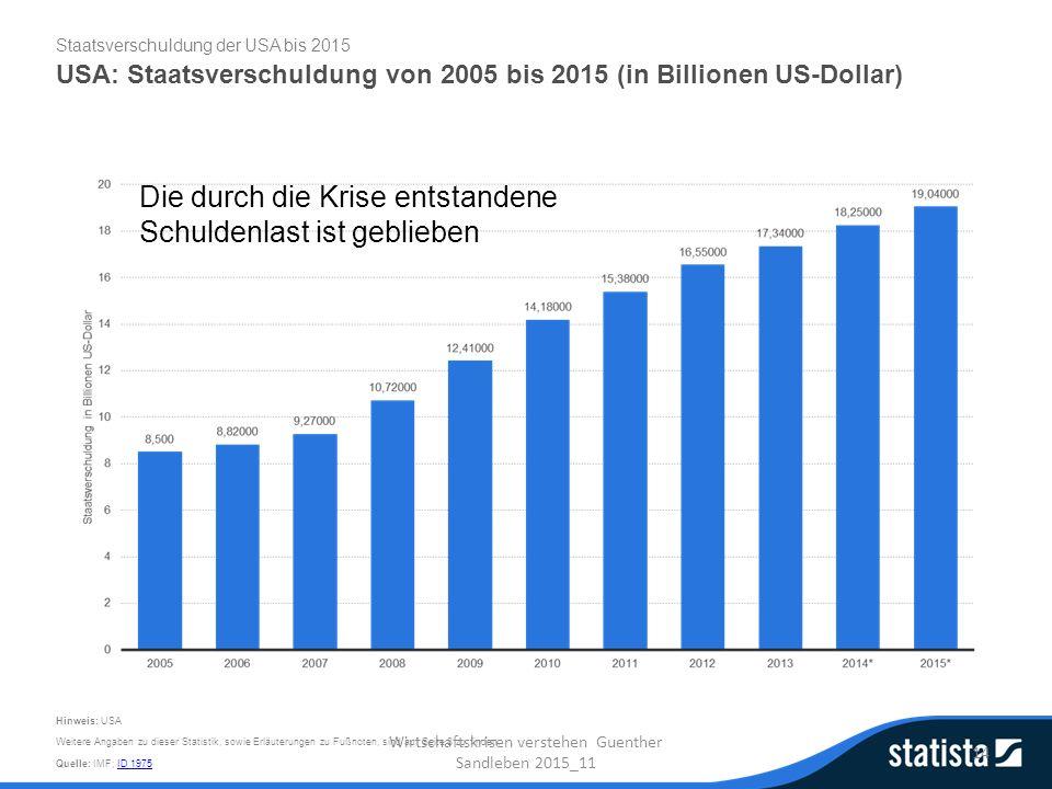 Staatsverschuldung der USA bis 2015 USA: Staatsverschuldung von 2005 bis 2015 (in Billionen US-Dollar) Quelle: IMF; ID 1975ID 1975 Hinweis: USA Weitere Angaben zu dieser Statistik, sowie Erläuterungen zu Fußnoten, sind auf Seite 8 zu finden.