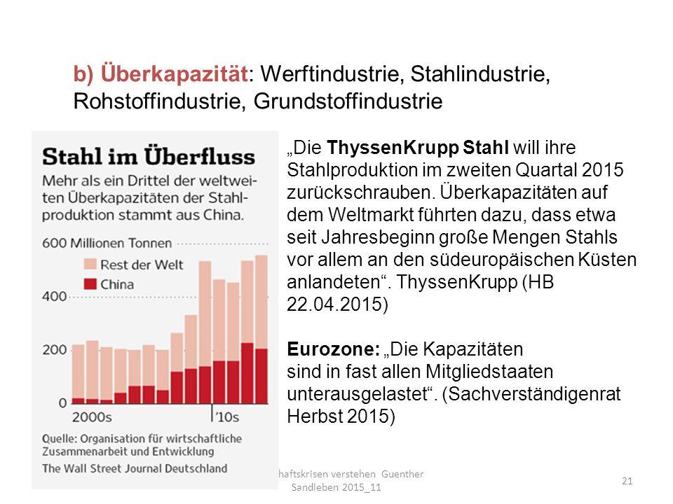 """Wirtschaftskrisen verstehen Guenther Sandleben 2015_11 21 b) Überkapazität: Werftindustrie, Stahlindustrie, Rohstoffindustrie, Grundstoffindustrie """"Die ThyssenKrupp Stahl will ihre Stahlproduktion im zweiten Quartal 2015 zurückschrauben."""