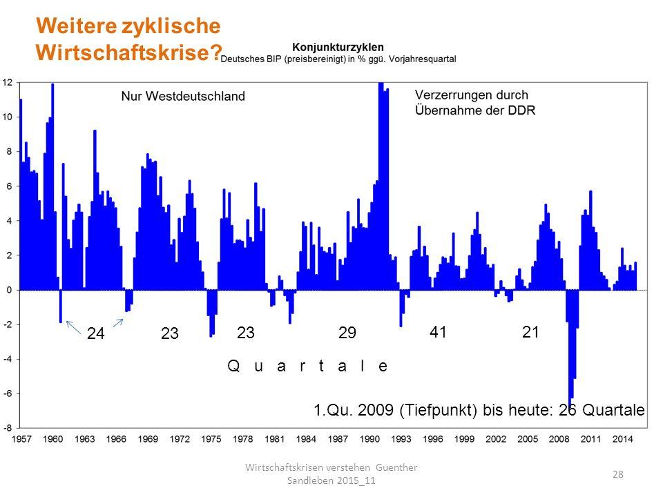 Krisenzyklen im Bereich der Industrieproduktion Folie 29