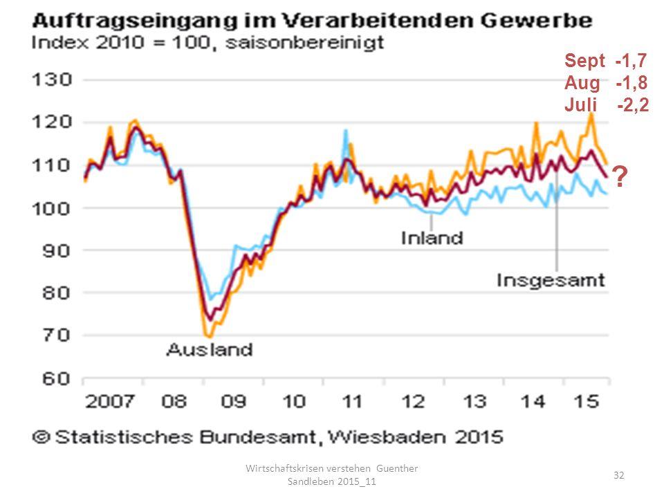 Wirtschaftskrisen verstehen Guenther Sandleben 2015_11 32 Sept -1,7 Aug -1,8 Juli -2,2