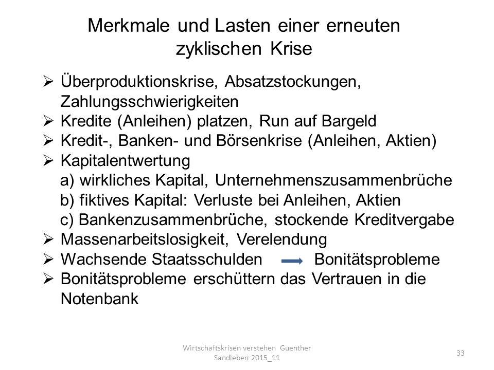Wirtschaftskrisen verstehen Guenther Sandleben 2015_11 33  Überproduktionskrise, Absatzstockungen, Zahlungsschwierigkeiten  Kredite (Anleihen) platzen, Run auf Bargeld  Kredit-, Banken- und Börsenkrise (Anleihen, Aktien)  Kapitalentwertung a) wirkliches Kapital, Unternehmenszusammenbrüche b) fiktives Kapital: Verluste bei Anleihen, Aktien c) Bankenzusammenbrüche, stockende Kreditvergabe  Massenarbeitslosigkeit, Verelendung  Wachsende Staatsschulden Bonitätsprobleme  Bonitätsprobleme erschüttern das Vertrauen in die Notenbank Merkmale und Lasten einer erneuten zyklischen Krise