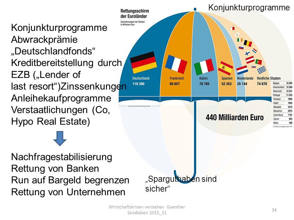 """Wirtschaftskrisen verstehen Guenther Sandleben 2015_11 34 Konjunkturprogramme Abwrackprämie """"Deutschlandfonds Kreditbereitstellung durch EZB (""""Lender of last resort )Zinssenkungen Anleihekaufprogramme Verstaatlichungen (Co, Hypo Real Estate) Nachfragestabilisierung Rettung von Banken Run auf Bargeld begrenzen Rettung von Unternehmen """"Sparguthaben sind sicher Konjunkturprogramme"""