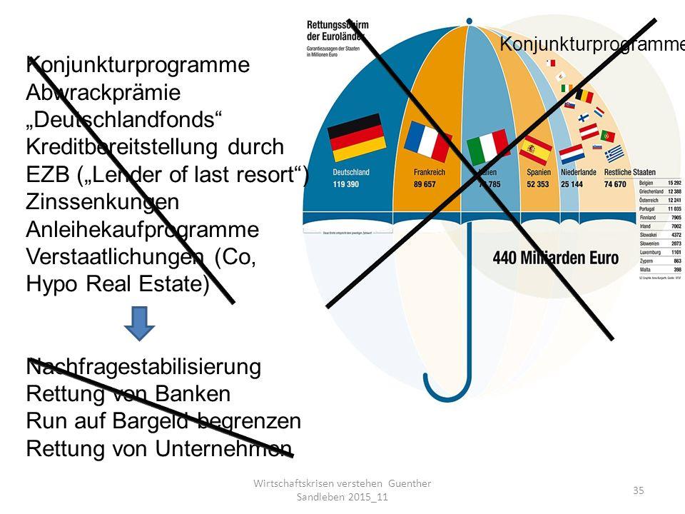 """Wirtschaftskrisen verstehen Guenther Sandleben 2015_11 35 Konjunkturprogramme Abwrackprämie """"Deutschlandfonds Kreditbereitstellung durch EZB (""""Lender of last resort ) Zinssenkungen Anleihekaufprogramme Verstaatlichungen (Co, Hypo Real Estate) Nachfragestabilisierung Rettung von Banken Run auf Bargeld begrenzen Rettung von Unternehmen Konjunkturprogramme"""