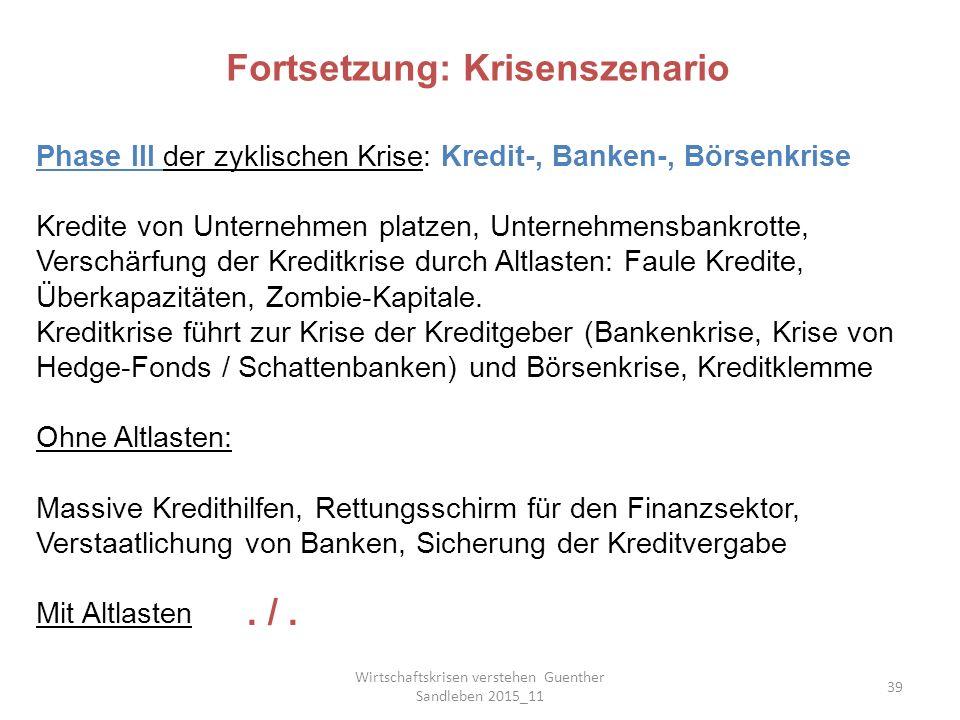 Wirtschaftskrisen verstehen Guenther Sandleben 2015_11 39 Phase III der zyklischen Krise: Kredit-, Banken-, Börsenkrise Kredite von Unternehmen platzen, Unternehmensbankrotte, Verschärfung der Kreditkrise durch Altlasten: Faule Kredite, Überkapazitäten, Zombie-Kapitale.