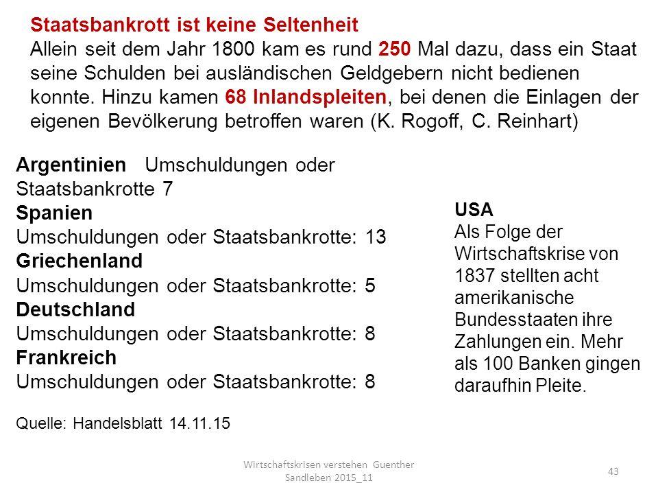 Wirtschaftskrisen verstehen Guenther Sandleben 2015_11 43 Argentinien Umschuldungen oder Staatsbankrotte 7 Spanien Umschuldungen oder Staatsbankrotte: 13 Griechenland Umschuldungen oder Staatsbankrotte: 5 Deutschland Umschuldungen oder Staatsbankrotte: 8 Frankreich Umschuldungen oder Staatsbankrotte: 8 Quelle: Handelsblatt 14.11.15 USA Als Folge der Wirtschaftskrise von 1837 stellten acht amerikanische Bundesstaaten ihre Zahlungen ein.