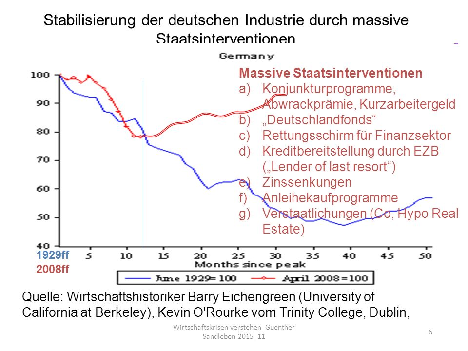Stabilisierung der deutschen Industrie durch massive Staatsinterventionen Quelle: Wirtschaftshistoriker Barry Eichengreen (University of California at