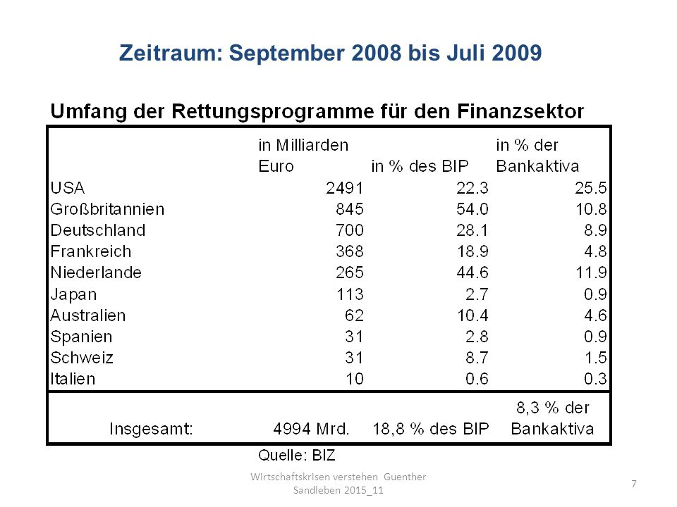 7 Zeitraum: September 2008 bis Juli 2009
