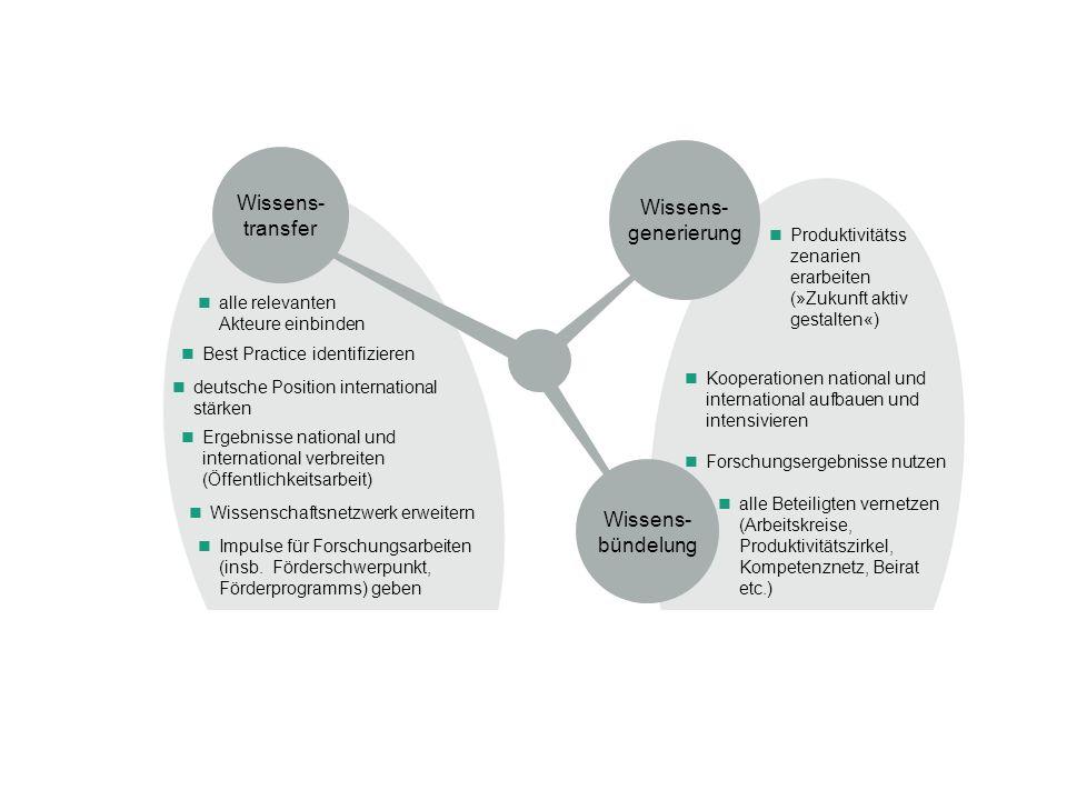 Forschungsergebnisse nutzen Produktivitätss zenarien erarbeiten (»Zukunft aktiv gestalten«) alle Beteiligten vernetzen (Arbeitskreise, Produktivitätszirkel, Kompetenznetz, Beirat etc.) Wissens- transfer alle relevanten Akteure einbinden Impulse für Forschungsarbeiten (insb.