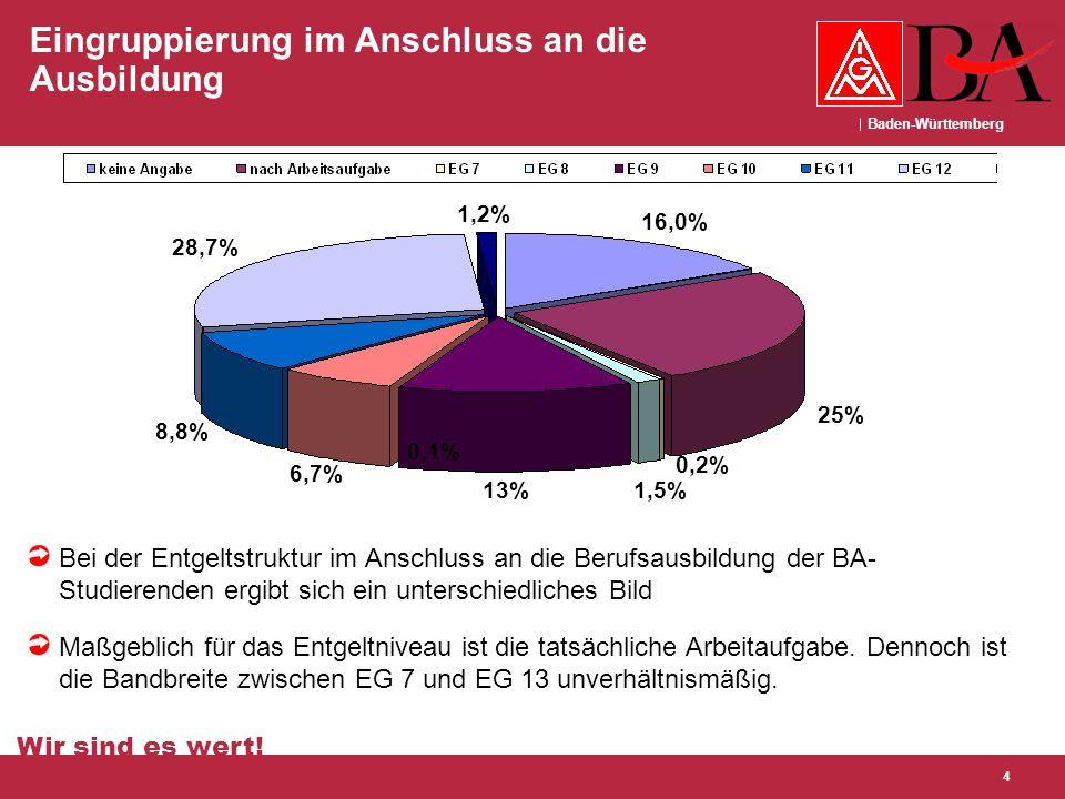 Baden-Württemberg Wir sind es wert! 4 Eingruppierung im Anschluss an die Ausbildung Bei der Entgeltstruktur im Anschluss an die Berufsausbildung der B