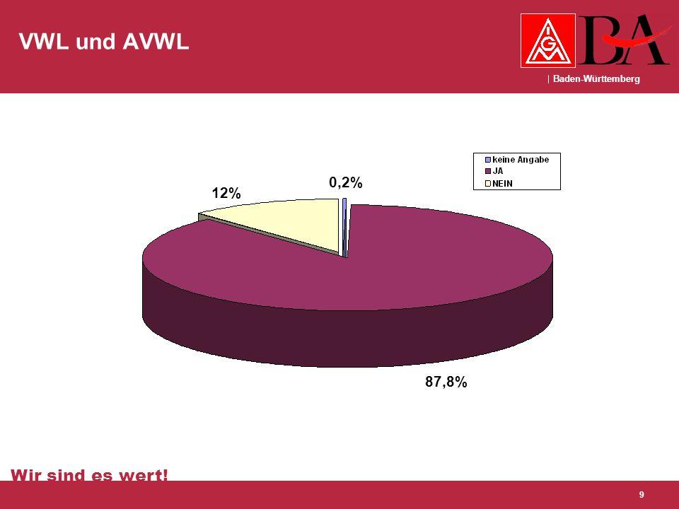Baden-Württemberg Wir sind es wert! 9 VWL und AVWL 87,8% 0,2% 12%