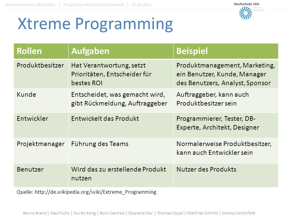 Xtreme Programming RollenAufgabenBeispiel ProduktbesitzerHat Verantwortung, setzt Prioritäten, Entscheider für bestes ROI Produktmanagement, Marketing, ein Benutzer, Kunde, Manager des Benutzers, Analyst, Sponsor KundeEntscheidet, was gemacht wird, gibt Rückmeldung, Auftraggeber Auftraggeber, kann auch Produktbesitzer sein EntwicklerEntwickelt das ProduktProgrammierer, Tester, DB- Experte, Architekt, Designer ProjektmanagerFührung des TeamsNormalerweise Produktbesitzer, kann auch Entwickler sein BenutzerWird das zu erstellende Produkt nutzen Nutzer des Produkts Quelle: http://de.wikipedia.org/wiki/Extreme_Programming Benny Brand | Paul Fuchs | Gui Ro Kong | Boris Oechsle | Elizaveta Olar | Thomas Oppel | Matthias Schmitt | Markus Schönfeld Wintersemester 2012/2013 | Projekt zur Wirtschaftsinformatik | 17.01.2013