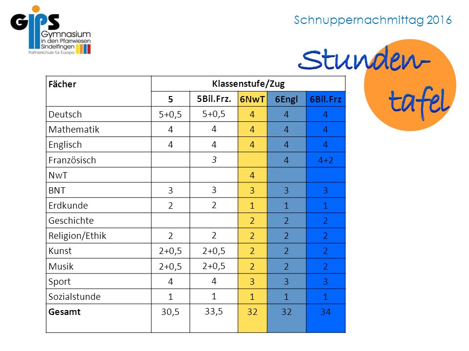 Schnuppernachmittag 2016 Fächer Klassenstufe/Zug 5 5Bil.Frz.