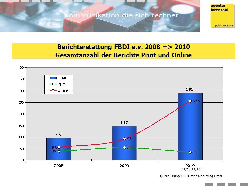 Quelle: Burger + Burger Marketing GmbH Berichterstattung FBDI e.v.