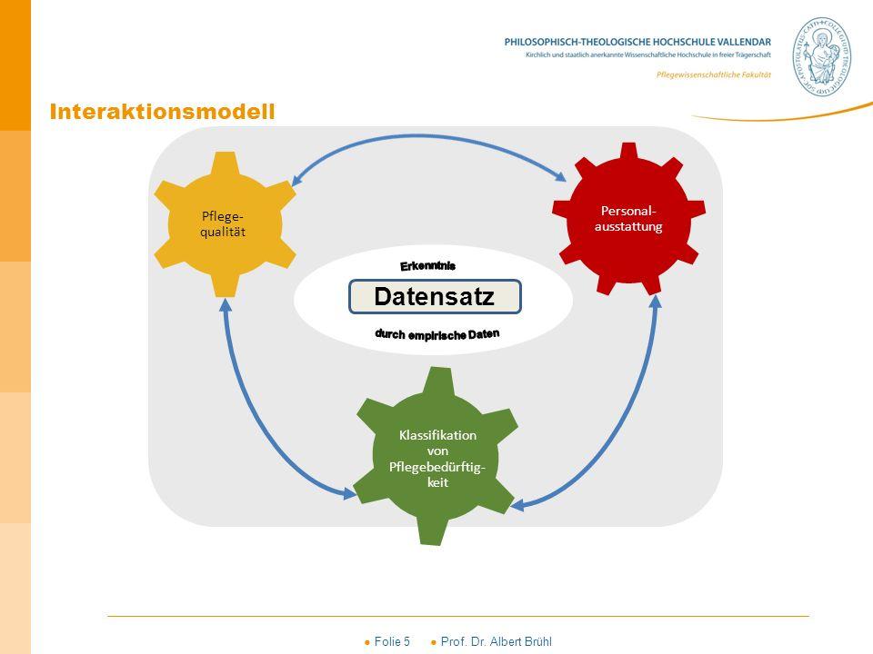 ● Folie 5 ● Prof. Dr. Albert Brühl Interaktionsmodell Datensatz Pflege- qualität Klassifikation von Pflegebedürftig- keit Personal- ausstattung