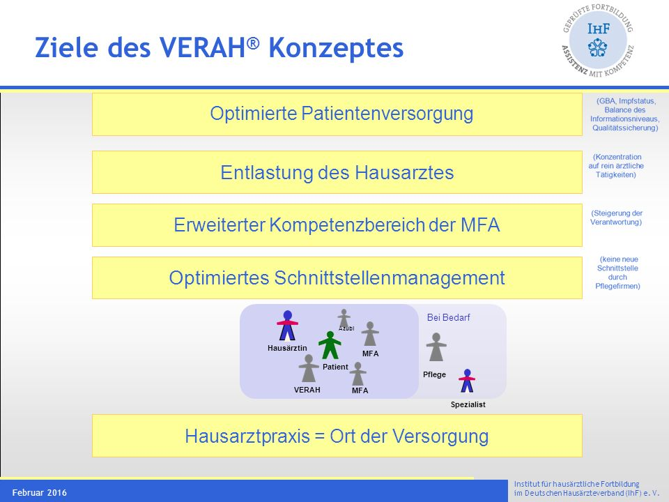 Institut für hausärztliche Fortbildung im Deutschen Hausärzteverband (IhF) e. V. Februar 2016 Ziele des VERAH ® Konzeptes Optimierte Patientenversorgu